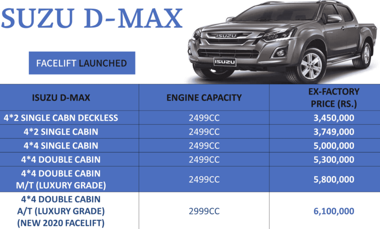 Photo of Isuzu D Max Facelift Launched In Pakistan, Check Out Price And New Features